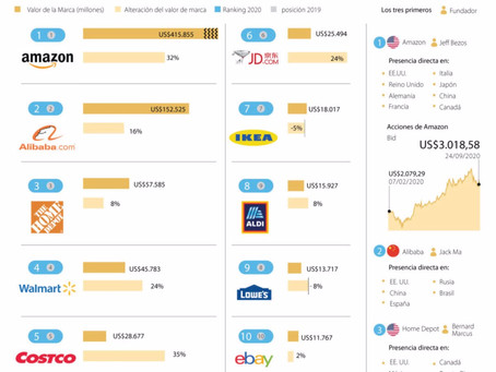 USA: Costco and Amazon are among the retail brands that grew the most during COVID