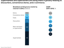 Research: The state of grocery in North America