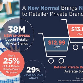 Global: Private Label brands continue to advance