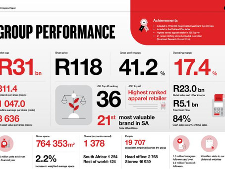 South-Africa: Discount Retail Apparel Chain Mr. Price Group annual results