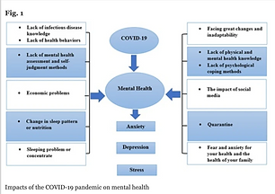 Impact of Covid-19 pandemic on mental health