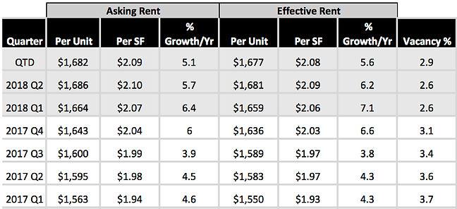 Rents 2 2 2018 Q2 graph.jpg