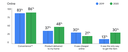 Chart showing drivers of online purchases from Google article, '8 ways consumers in the U.K. adapted their shopping behaviour this year'