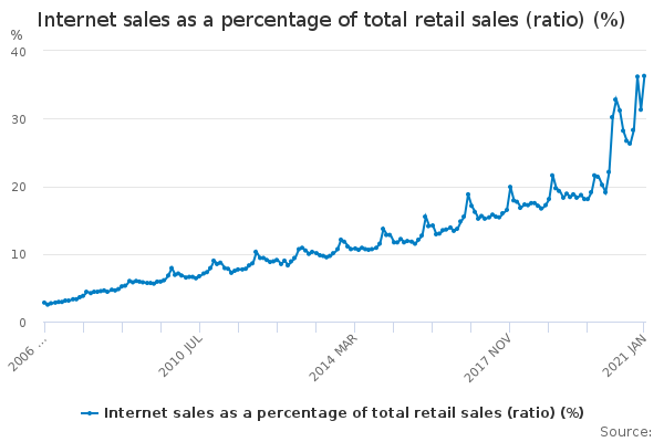 Chart showing internet sales as a percentage of total retail sales (ratio) (%)