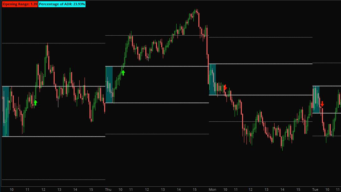 Opening Range Breakout Scan & Indicator