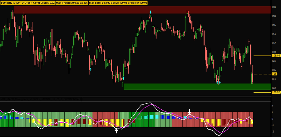 Custom Thinkorswim Indicators - Supply Demand Zones, MTF MACD Divergence, Stochastic Divergence