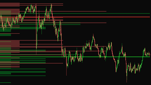 Support & Resistance Profile