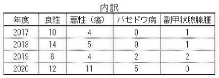 手術人数02.JPG