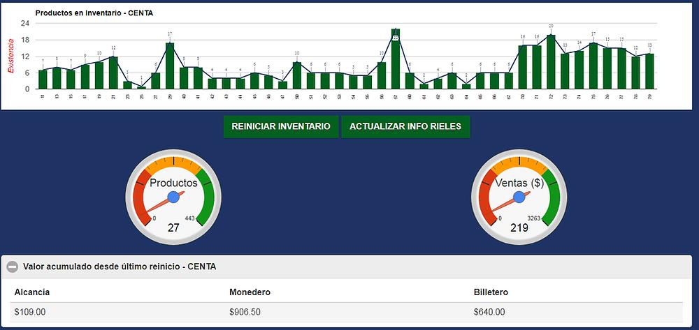 Control de inventarios para máquinas vending en Querétaro