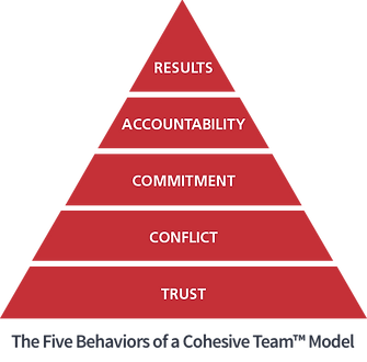 Model_in_Pyramid_FiveBehaviors.png