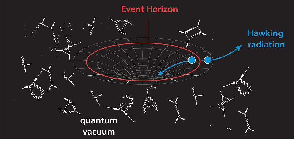 Hawking radiation: a pair of photons is created from quantum vacuum at the black hole horizon, one photon goes inwards and got trapped, the other one escapes, thus con- tributing to Hawking radiation. The black hole is prescribed with temperature T, determined by its surface gravity, and Bekenstein-Hawking entropy S, determined by its quarter- surface (in 3D).