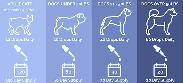 hemp-oil-for-pets-dosing-chart1_edited.j