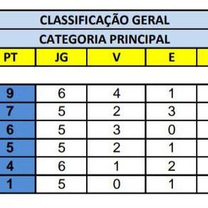 Campeonato Interno de Futebol - Categoria Principal!