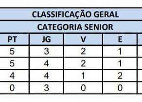 Campeonato Interno de Futebol - Categoria Sênior