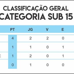Classificação Campeonato Futebol Society
