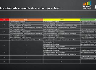 Abertura dos setores da economina de acordo com as fases