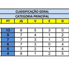 Campeonato Interno de Futebol - Categoria Principal
