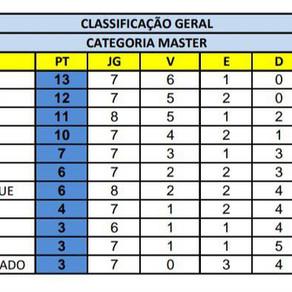 Campeonato Interno de Futebol - Categoria Master!