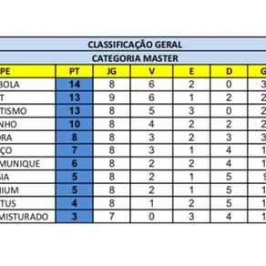Campeonato Interno de Futebol - Categoria Master