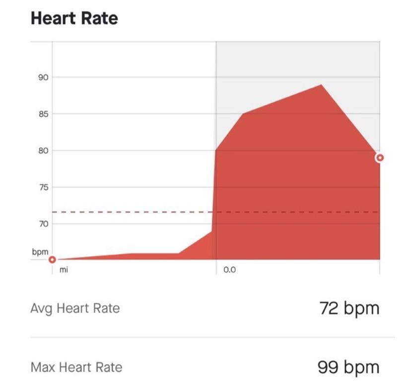 Average heart rate 72 BPM, Maximum 99 BPM