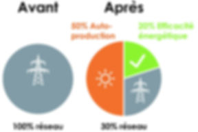 Autoproduction et efficacité énergétique