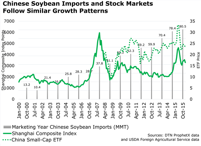 Manufacturing a Case for Chinese Soybean Demand