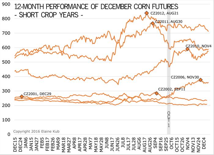 Unraveling Corn's Seasonal Highs