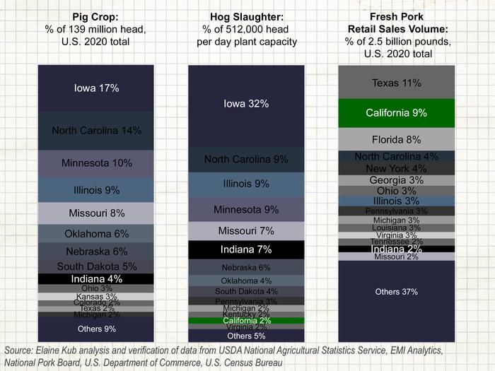 Hog Market Needed Clearer, Faster Prop 12 Signals