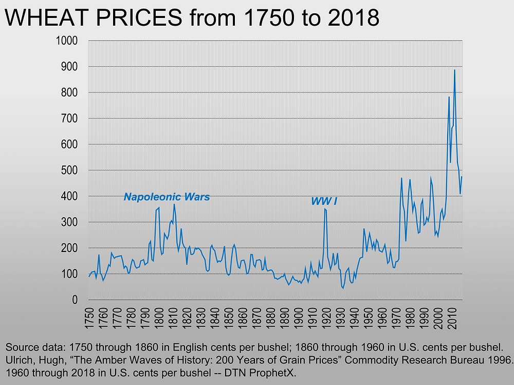 The human mind will try to find patterns on any chart, but even this record of 268 years of wheat prices contains problematic sampling biases and represents only four samples of any 60-year cycle
