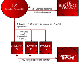 THE LIFE INSURANCE LLC: A POTENTIAL SOLUTION TO THE BUY-SELL TAX BASIS CONUNDRUM