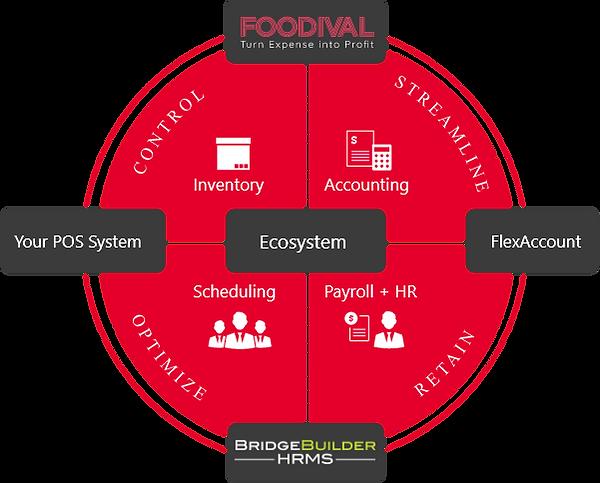 FlexSystem-Ecosystem