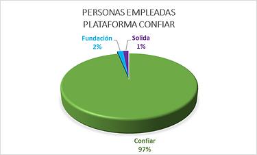 Personas empleadas PC.png