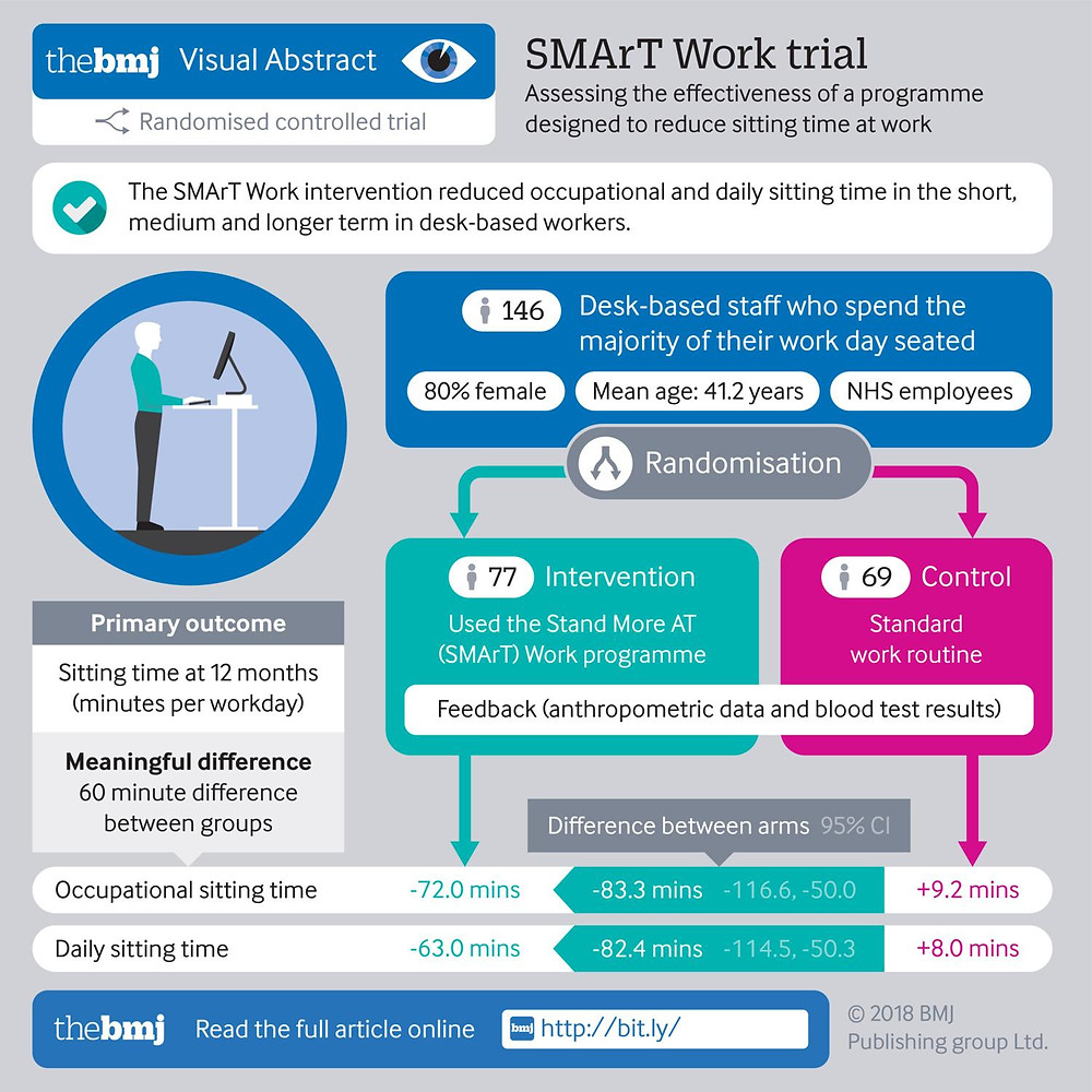 BMJ SMArT Work trial infographic