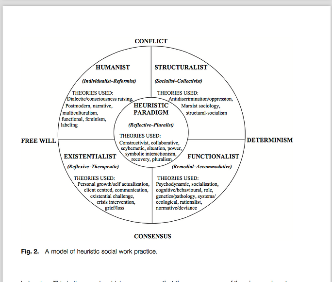 Fig. 2 A model of heuristic social work practice.