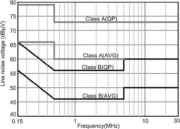 Conducted-Emission-levels-as-per-CISPR-2