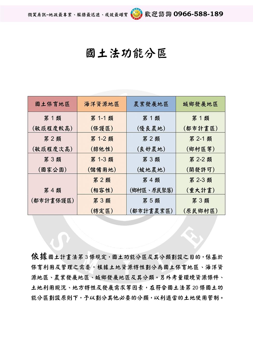國土法功能分區