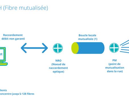 Fibre mutualisée ou fibre dédiée : quelles différences pour une entreprise ?