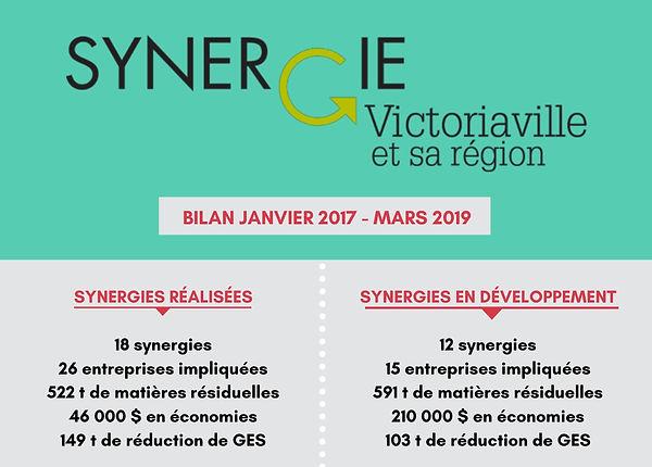 Bilan_Synergie_Victoriaville_et_sa_régio