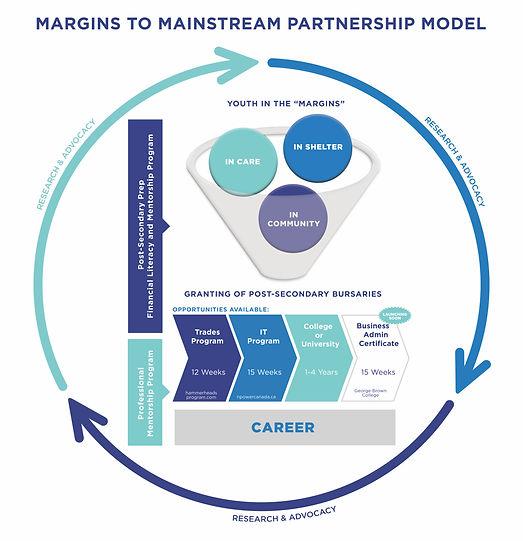 Margins to Mainstream Diagram - Aug 2019