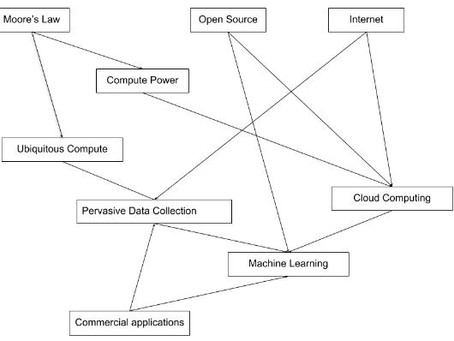 """""""Big data"""" and artificial intelligence: where to start?"""