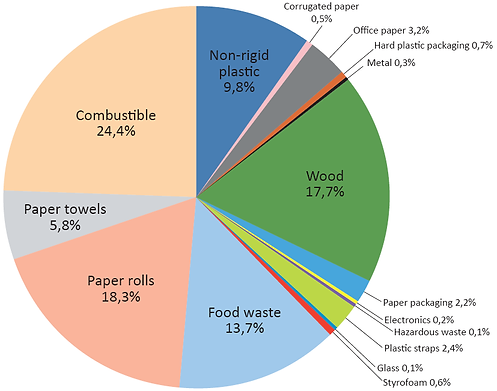 Chart-INDUSTRIAL-WASTE.png