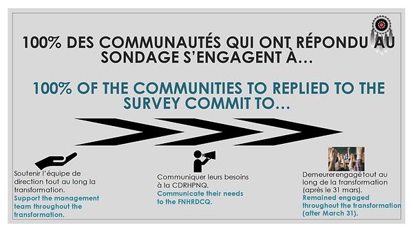 Transformation engagement communities.pn