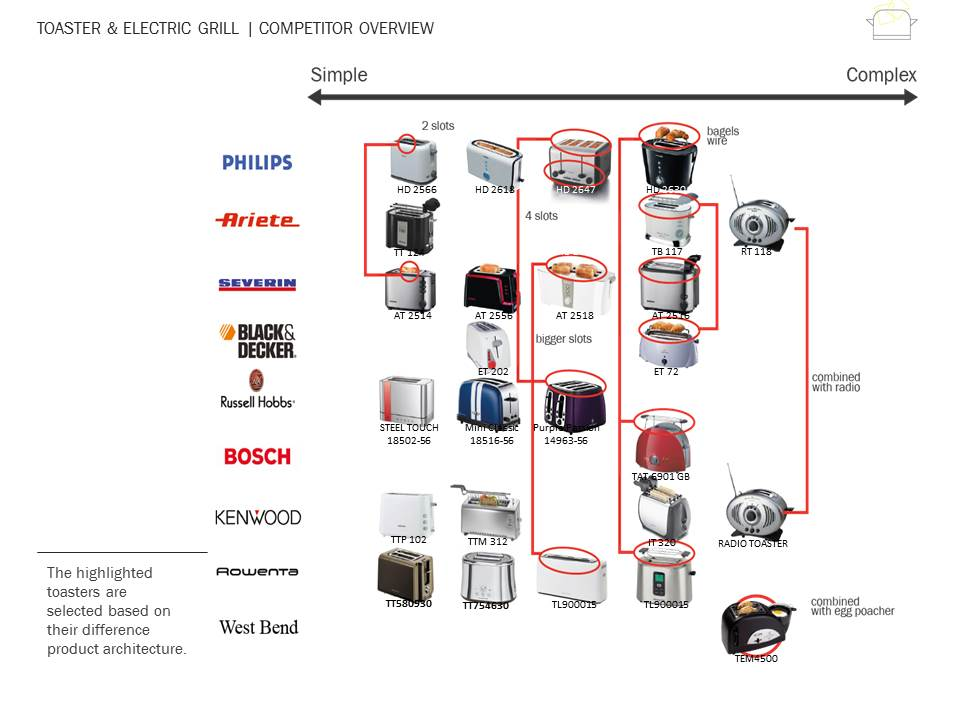 Indesit - Hotpoint Research