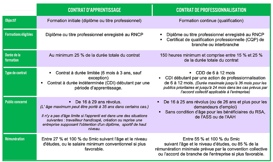 différences contrat d'apprentissage et contrat de professionnalisation