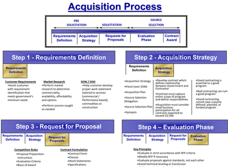 Understanding the Acquisition Process