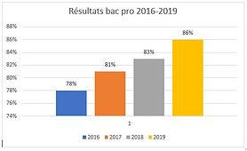 Résultats_bac_pro_2016-2020.JPG