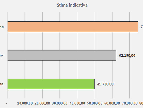 Quanto costa ristrutturare casa - 100 m2