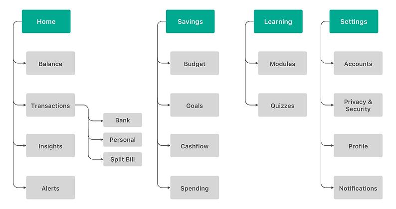 FUNDSY Information Architecture Diagram.