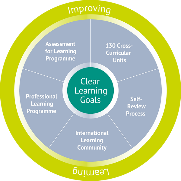 IPC Improving Learning Wheel.png