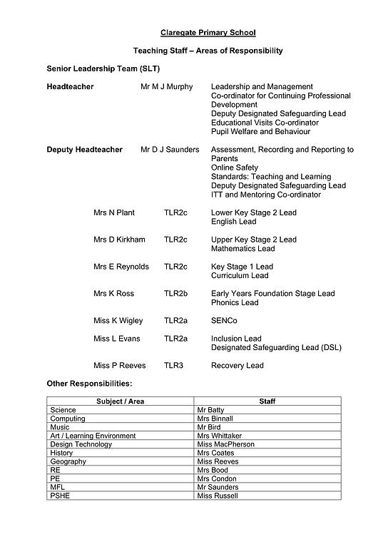 Teaching Staff Responsibilities Sept 2021.png